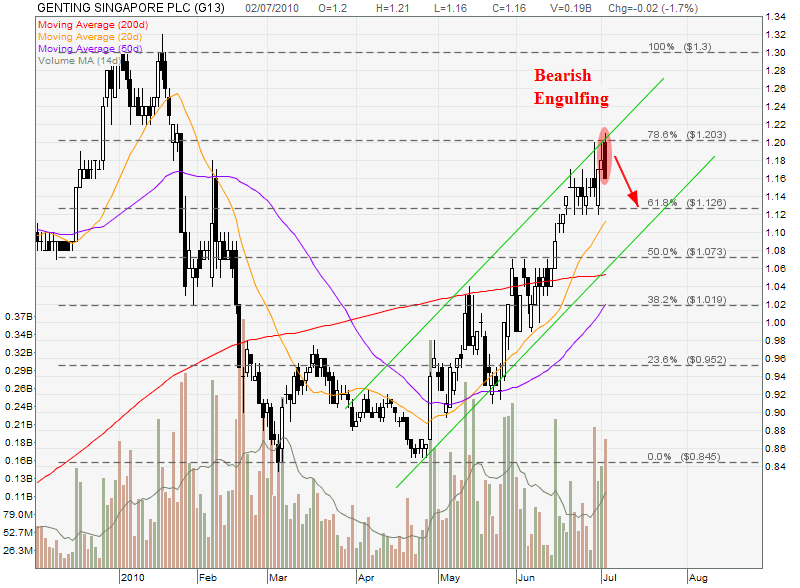 Singapore Stocks Blog : GENTING SINGAPORE Stock Analysis | My Stocks ...
