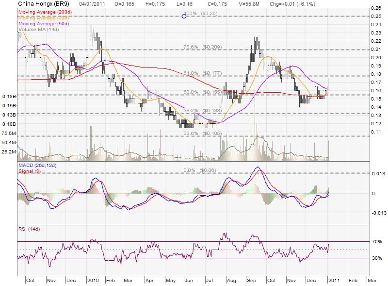 singapore s chip stock china hongxing analysis