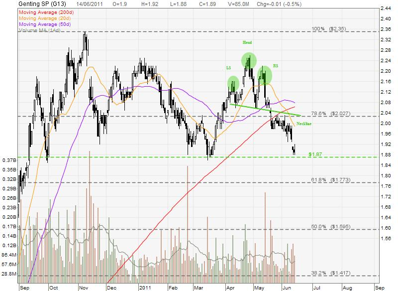 Genting SP Share Price and Stock Chart Analysis | My Stocks Investing ...