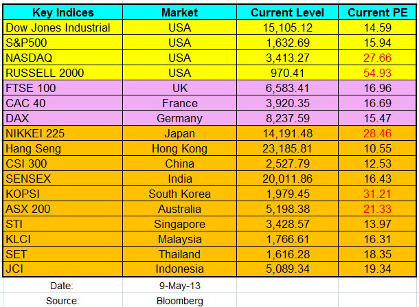 Worldwide Major Indices PE May2013