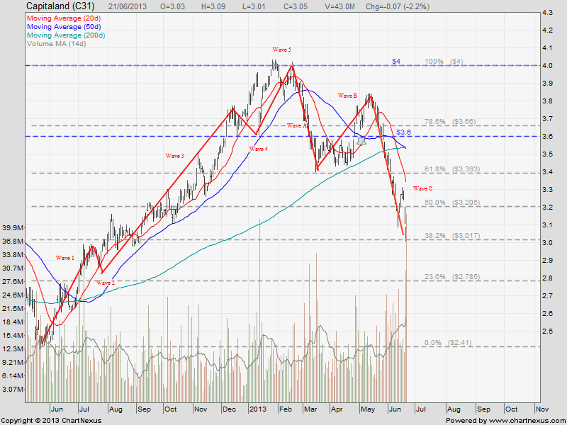 2013June22-Capitaland-Elliott_Wave