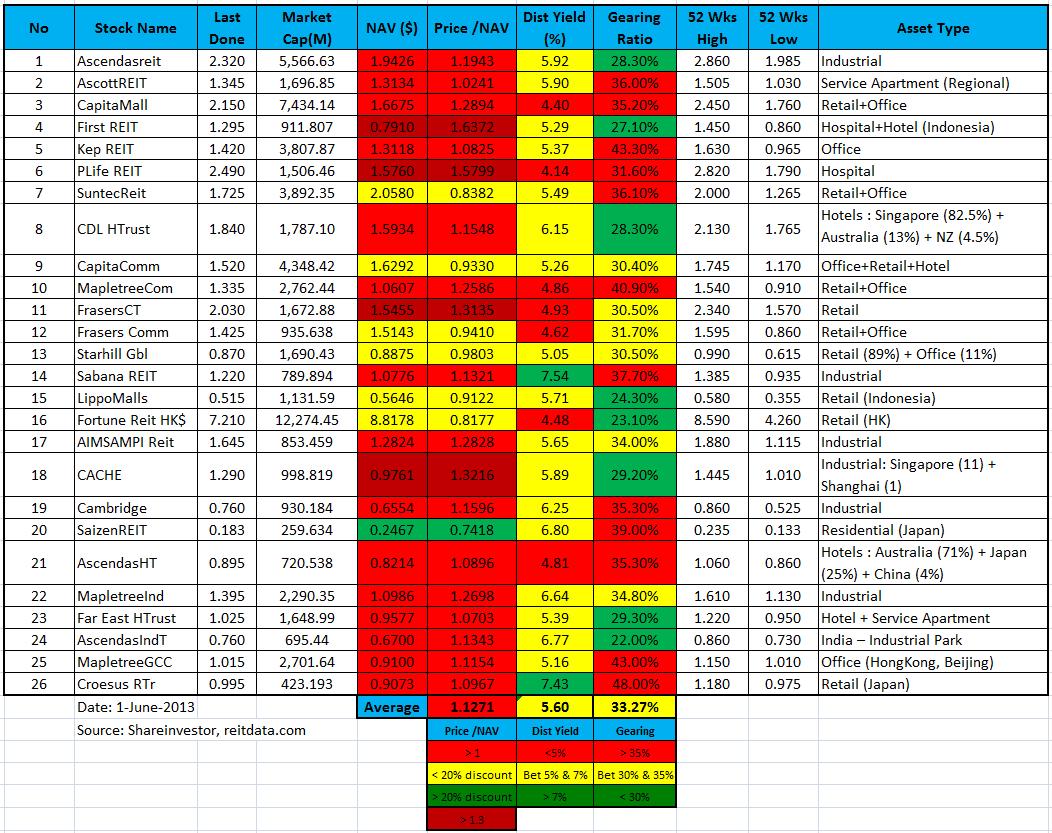 Singapore REIT stock comparison 1-June-2013