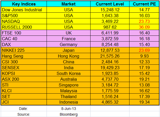 Worldwide Major Indices PE June2013