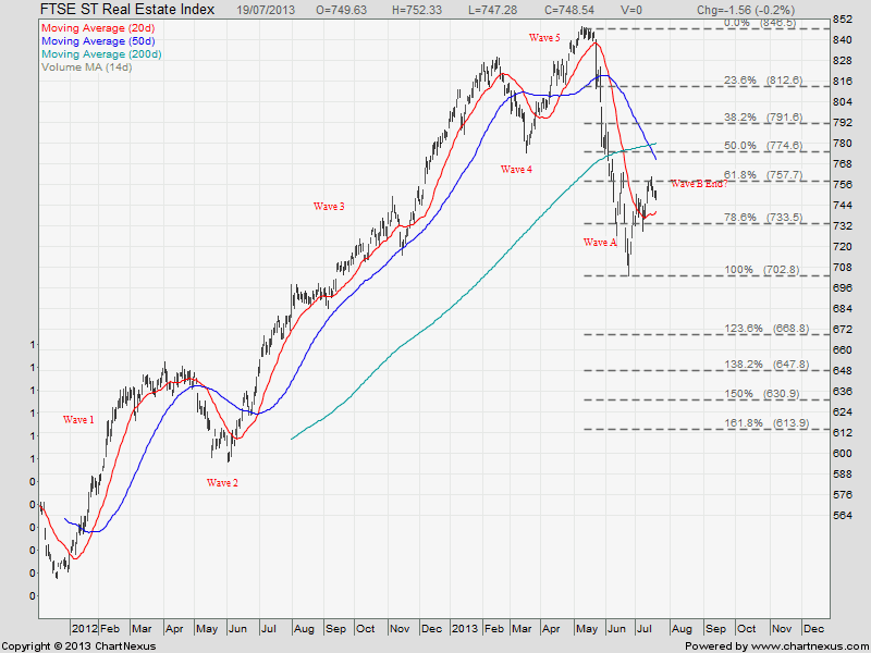 FTSE ST Real Estate Index July 21-2013