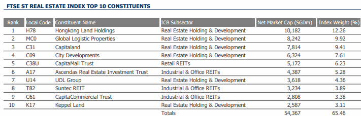 FTSE ST Real Estate Top 10 Companies