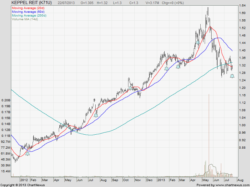 Keppel REIT July22-2013