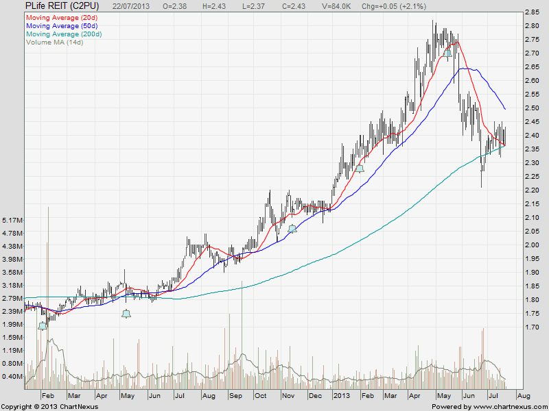 PLife REIT Jul22-2013