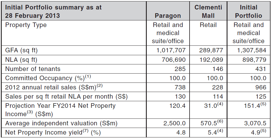 SPH REIT Portfolio Summary