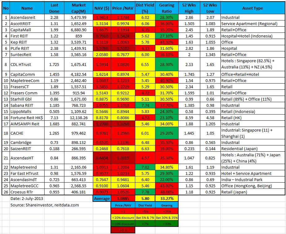 Singapore S-REIT stock comparison table 2July-2013