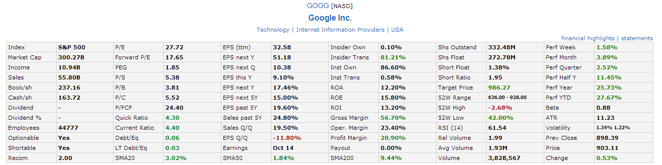 GOOG Fundamental Sept21-2013
