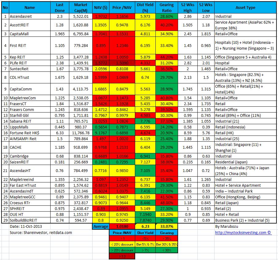 Singapore REIT NAV Gearing Distribution Yield Comparison Table 11-Oct-2013