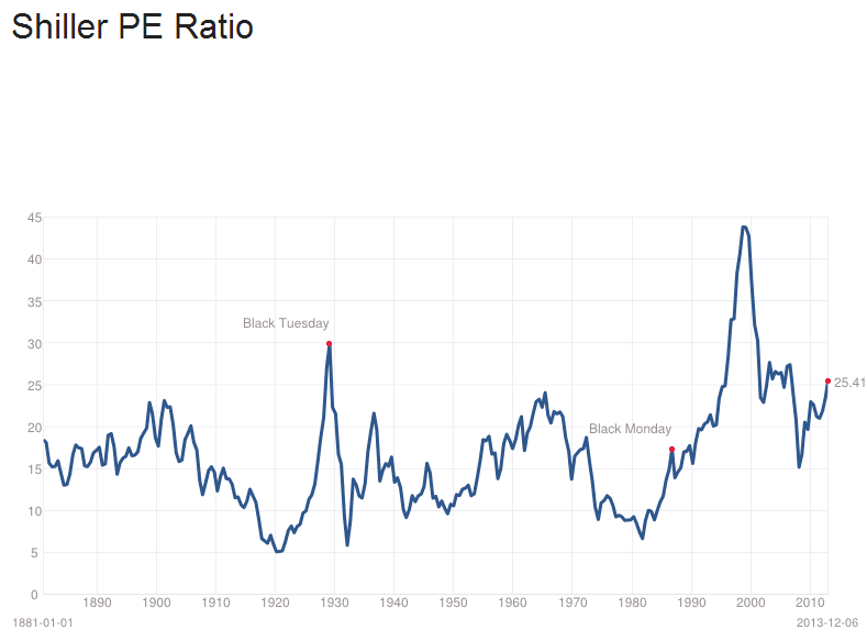 thefashionadvisors.info Many ways to measure the stock market's value are trading at or above their historical average. They include the most popular one: the Shiller price-earnings ratio, which on Tuesday was.