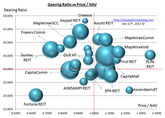 Singapore REIT Bubble Chart (Risk) Dec12-2013