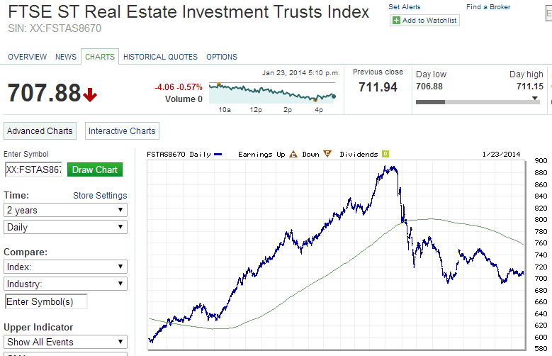 FTSE ST Real Estate Investment Trust Index Jan23-2014