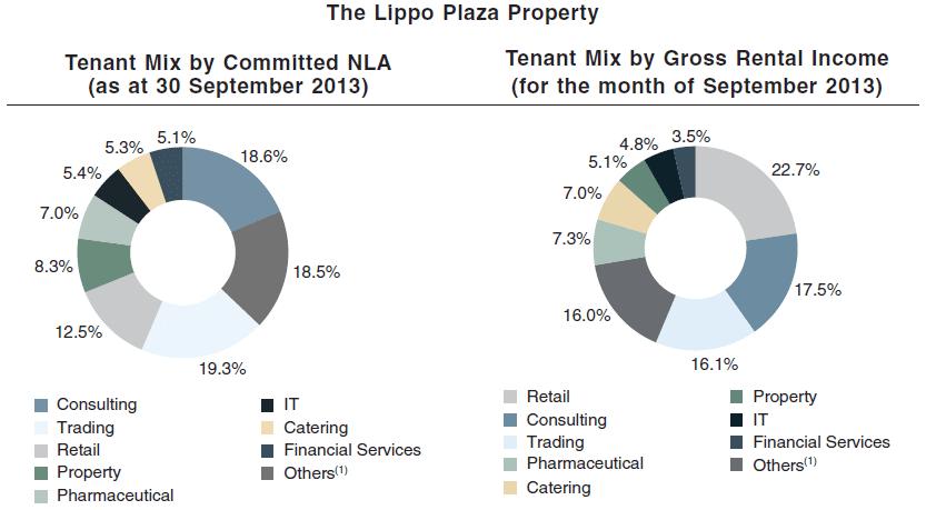 Lippo Plaza Tenant Mix