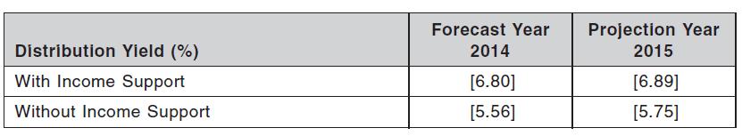 OUE C-REIT Distribution Yield