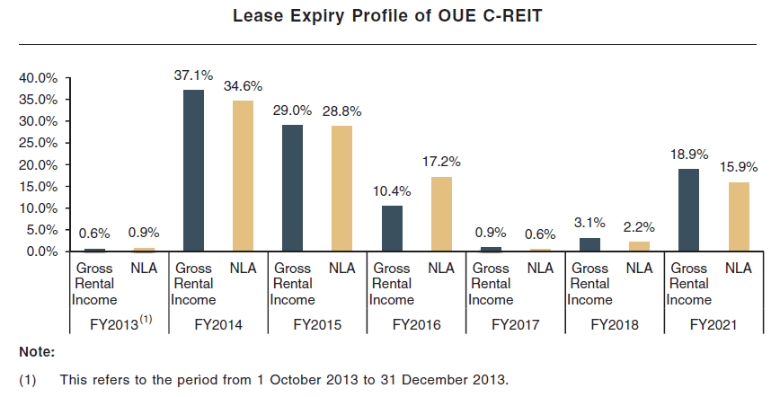 oue c reit Oue commercial real estate investment trust , or oue c-reit for short, had released its fiscal second-quarter earnings report yesterday evening.