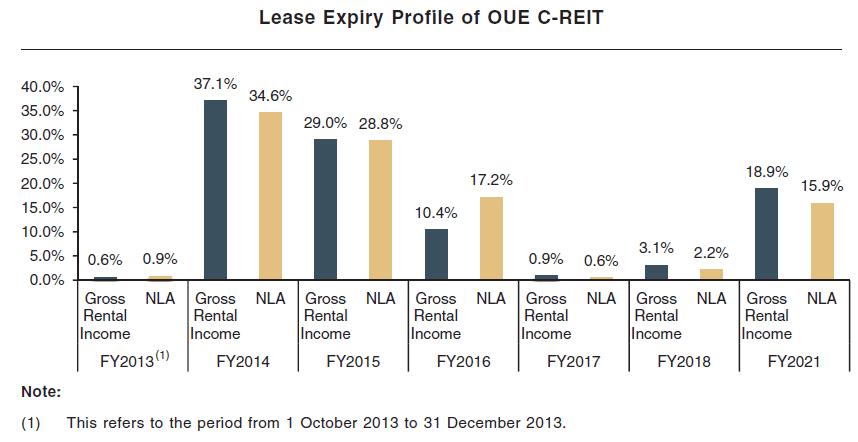 OUE C-REIT Lease Expiry Profile