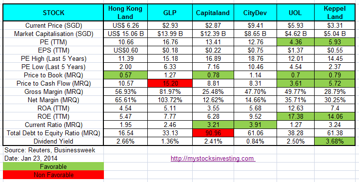 Property Stocks Fundamental Comparison Jan23-2014