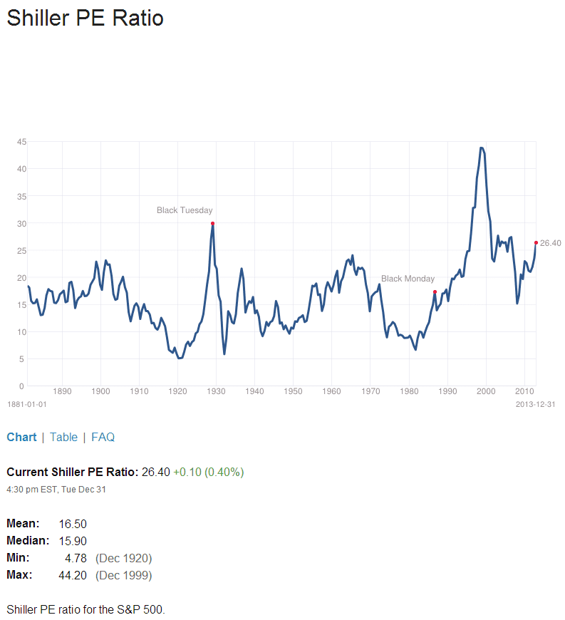 Shiller PE Ratio Jan1-2014