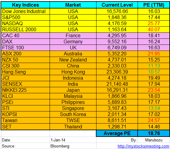 Stock Market Key Indices PE Ratio Jan1-2014