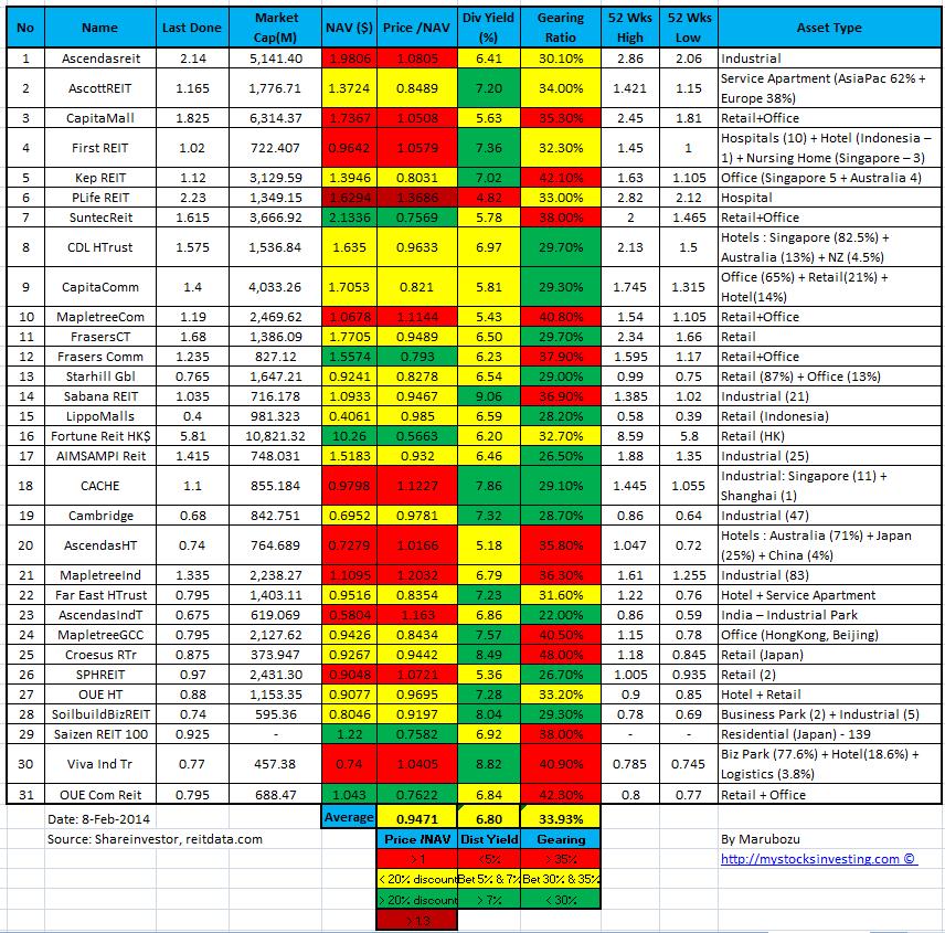 Singapore REIT NAV Gearing Distribution Yield Comparison Table 8-Feb-2014