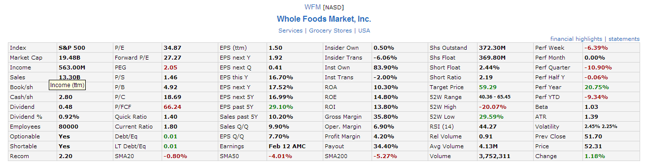 Wfm stock options