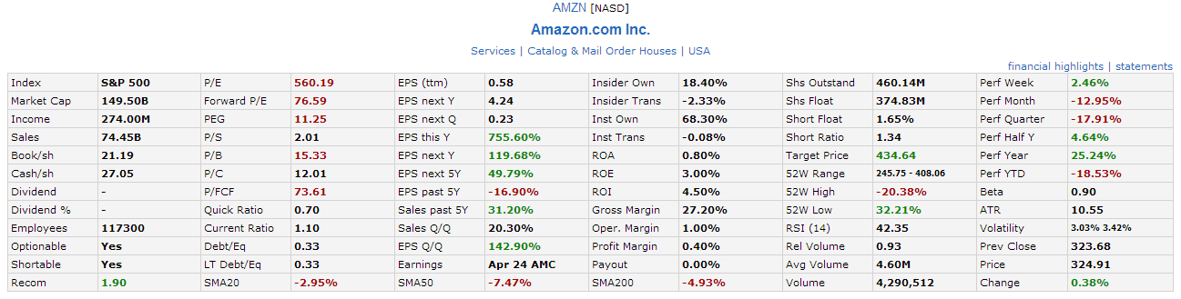 AMZN Fundamental April17-2014