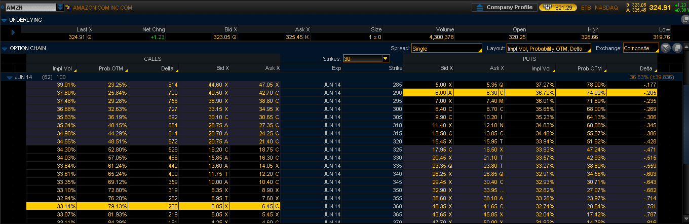 AMZN Option Chain Slippage April17-2014