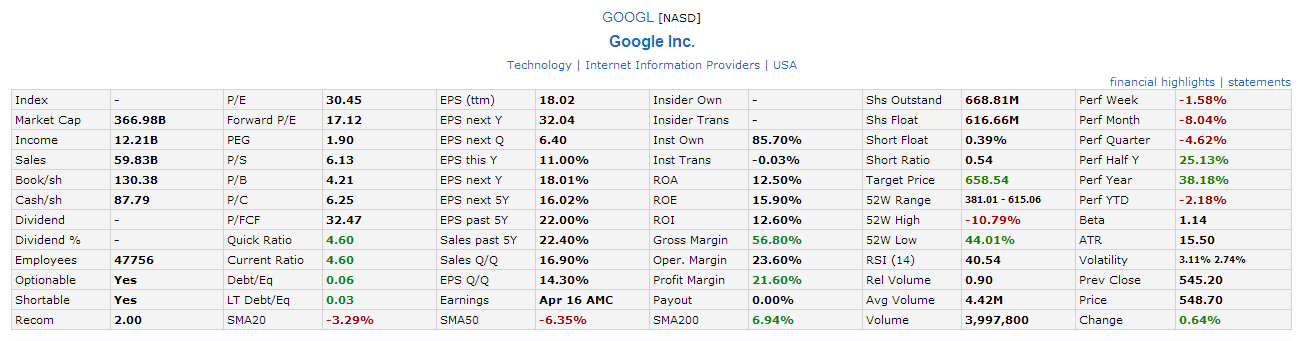 GOOGL Fundamental April16-2014