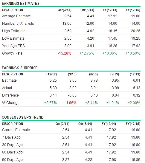 IBM Earning Estimate April16-2014