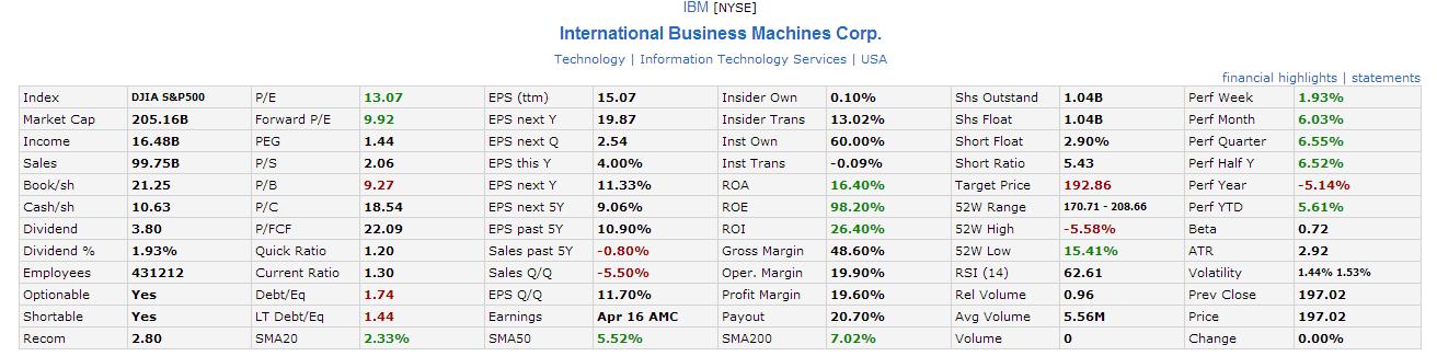 IBM Fundamental Analysis April16-2014