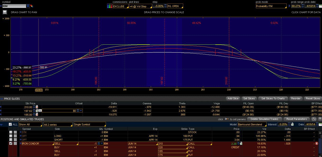 IBM IV Risk Profile April16-2014