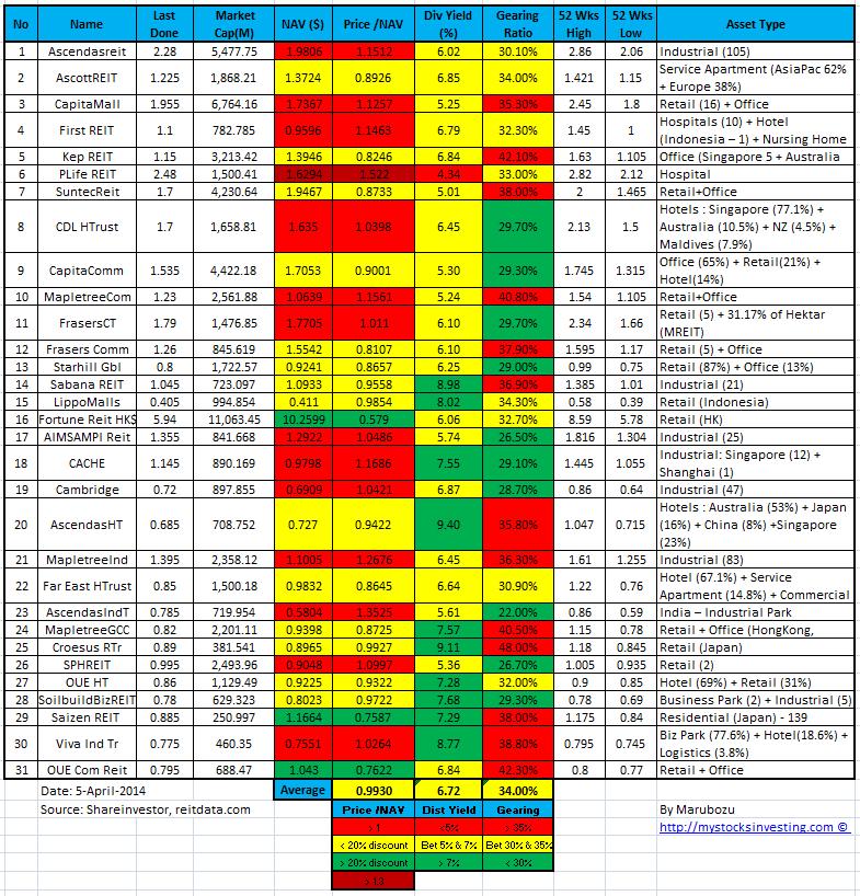 Singapore REIT NAV Gearing Distribution Yield Comparison Table 5-Apr-2014
