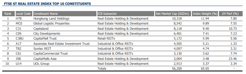 FTSE ST Real Estate Top 10 Companies April-2014