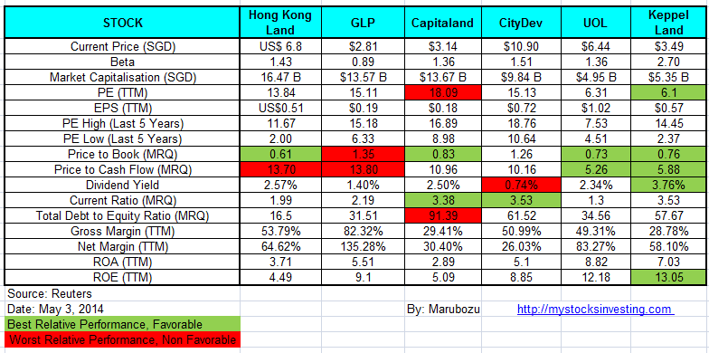 Property Stocks Fundamental Comparison May3-2014