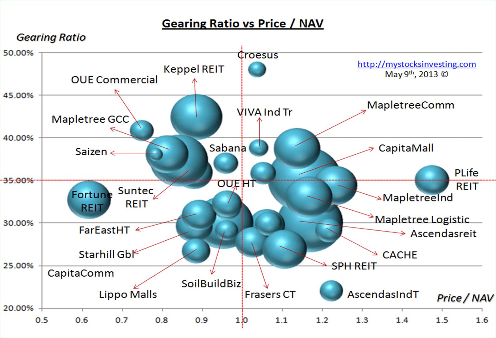 Singapore REIT Bubble Chart (Risk) May9-2014