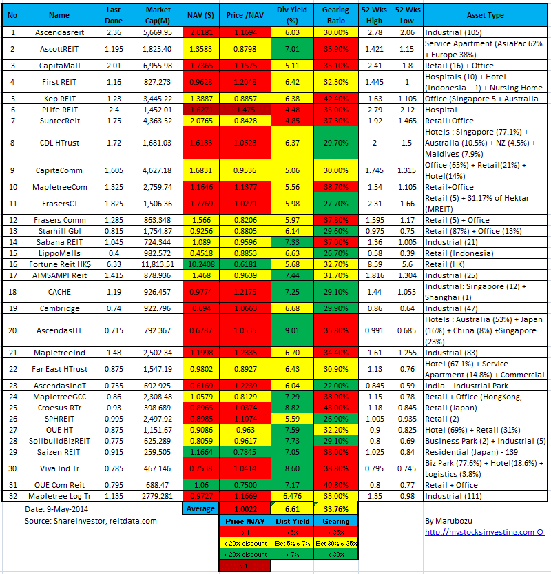 Singapore REIT Fundamental Analysis and Comparison Table 9-May-2014