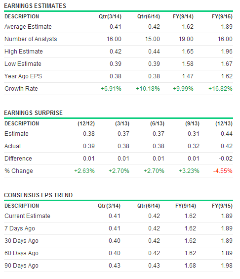 WFM Earning May5-2014