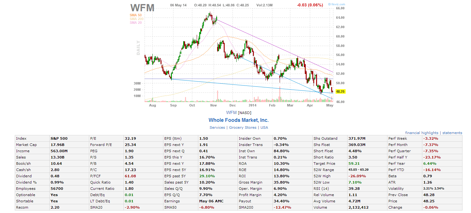 WFM Fundamental May6-2014