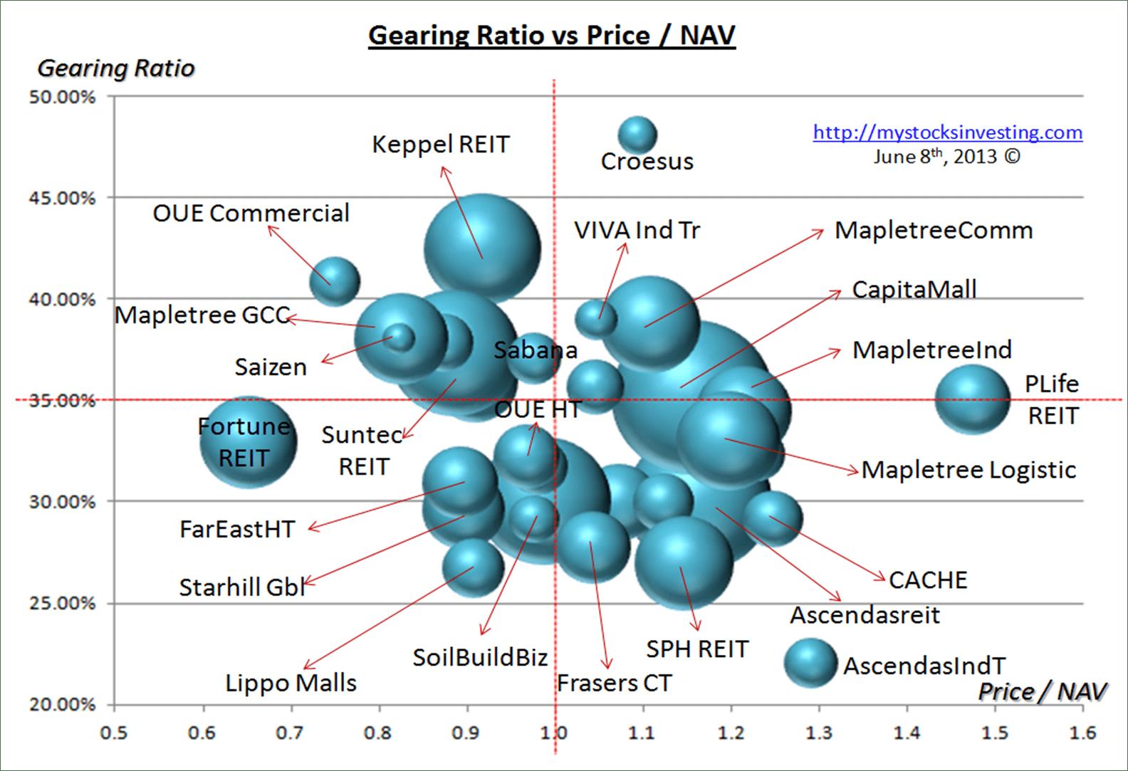 Singapore REIT Bubble Chart (Risk) June8-2014