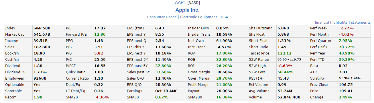 AAPL Fundamental Dec17-2014
