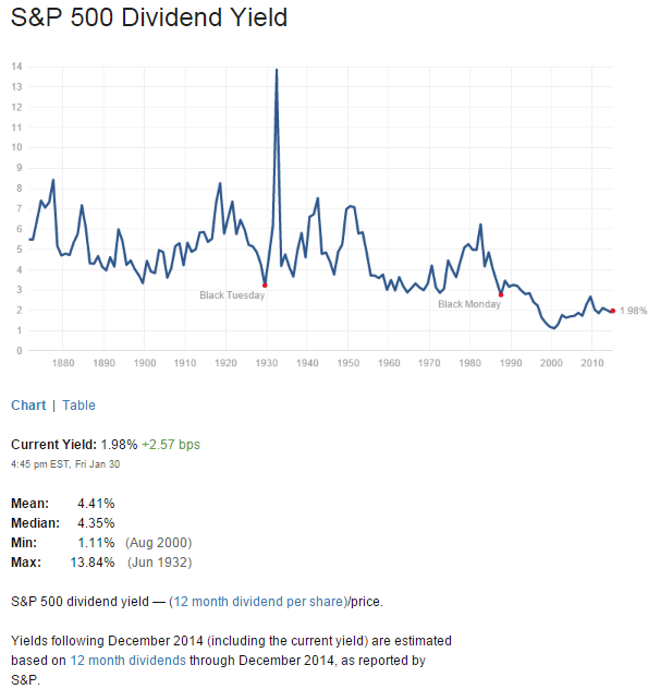 S&P500 Dividend Yield Feb1-2015