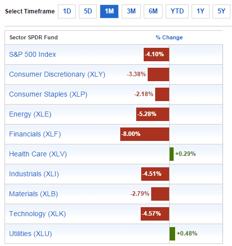Sector Performance Feb1-2015