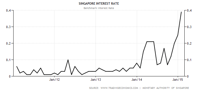 Singapore Interest Rate Mar1-2015