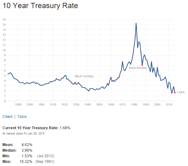 US 10 Year Treasuy Yield Feb1-2015