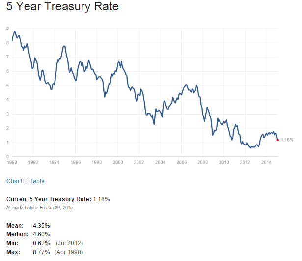 US 5 Year Treasuy Yield Feb1-2015
