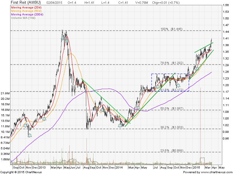 2015Apri2-FirstREIT-800x600