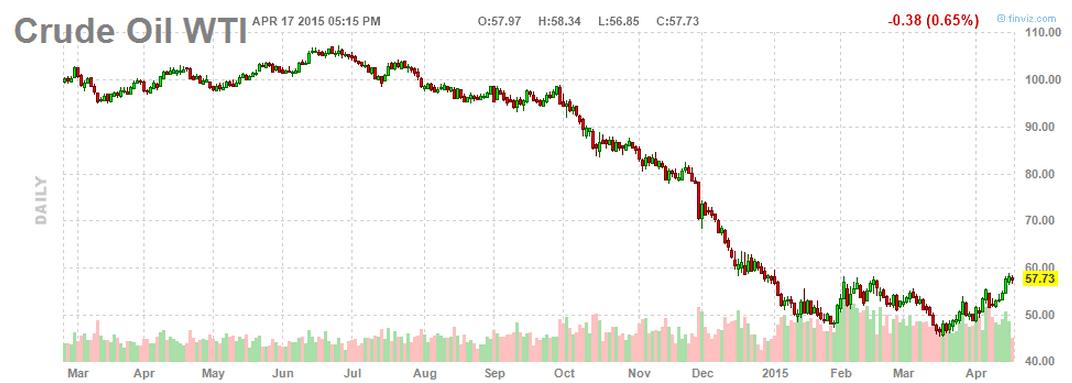 Crude Oil April17-2015