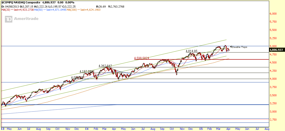 NASDAQ April3-2015